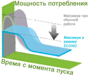 самый экономичный кондиционер mcquay ECONO