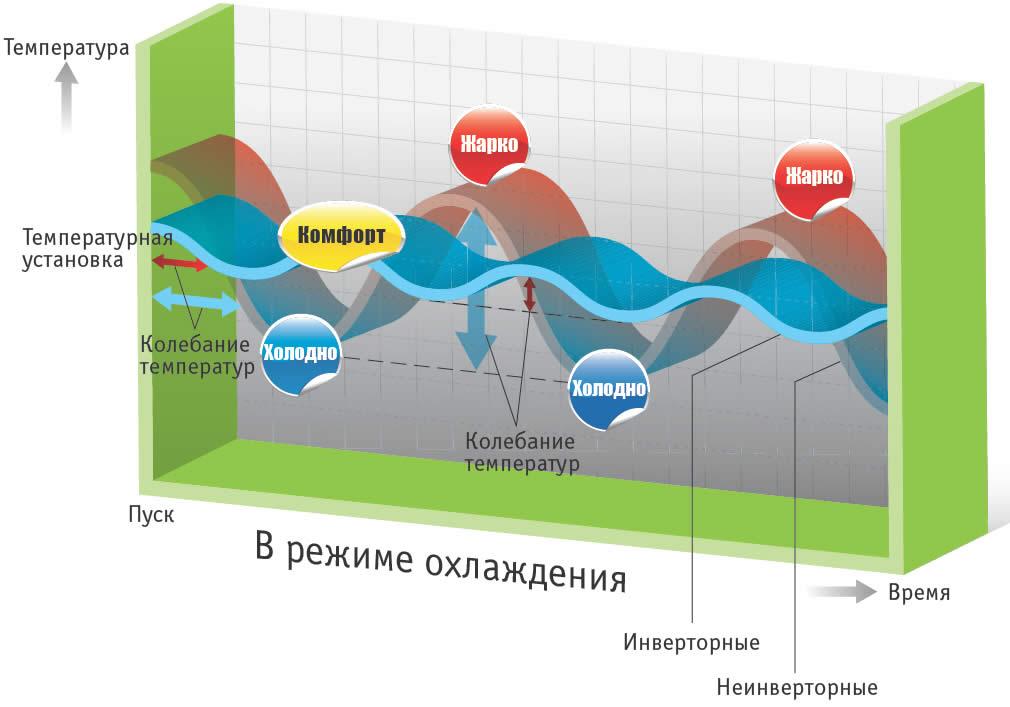 инверторные кондиционеры McQuay Одесса установка сплит систем