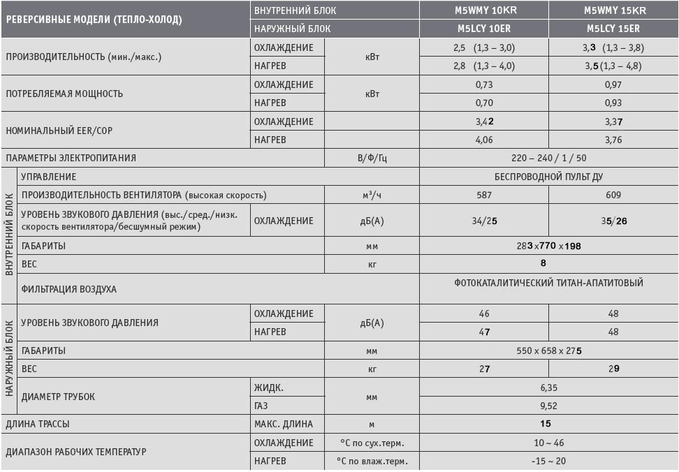 M5WMY 10LR и М5WMY15KR кондиционеры на обогрев характеристики