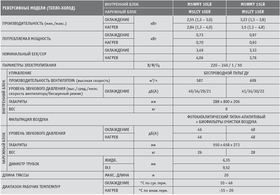 M5WMY 10LR и М5WMY15KR кондиционеры зима лето характеристики